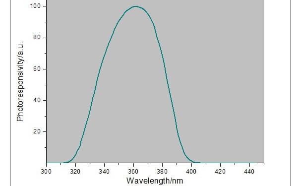 高压汞灯光谱响应曲线