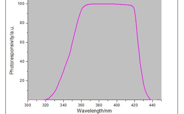 UV LED灯光谱响应曲线