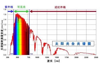 太阳光全光谱图