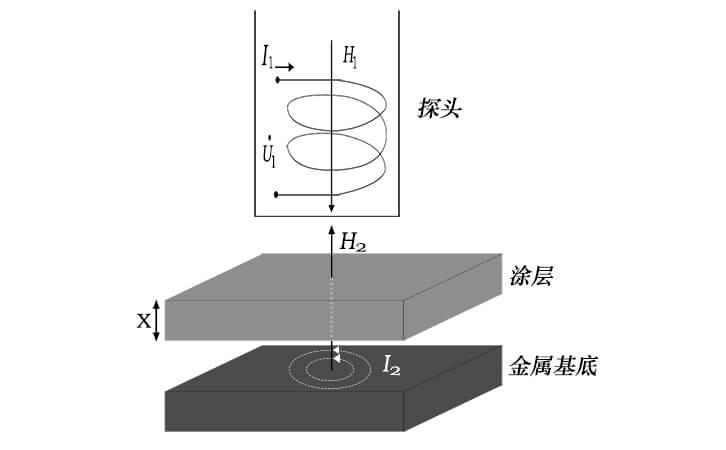 涂层测厚仪涡流测厚原理