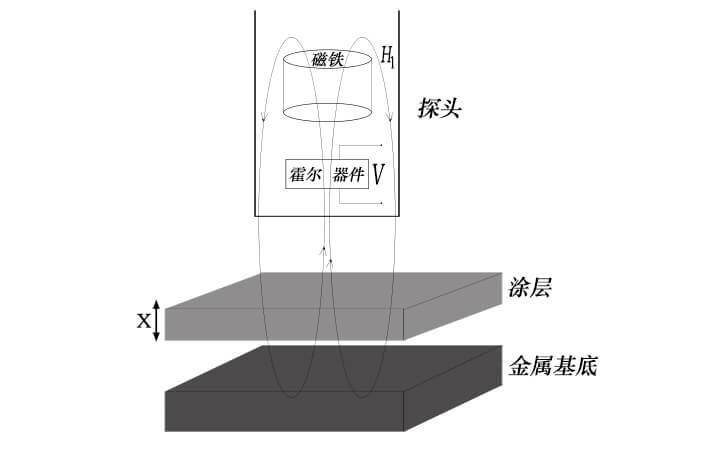 涂层测厚仪磁性测厚原理