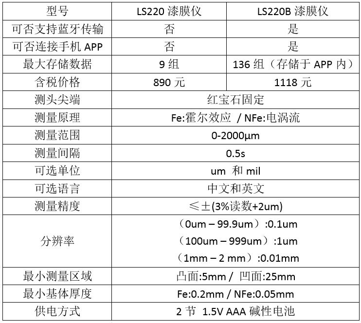 汽车漆膜仪价格选型表