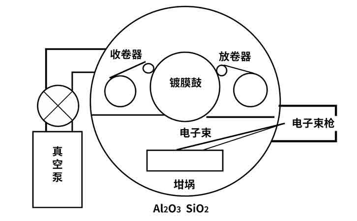 双元电子束卷绕蒸发镀膜设备示意图