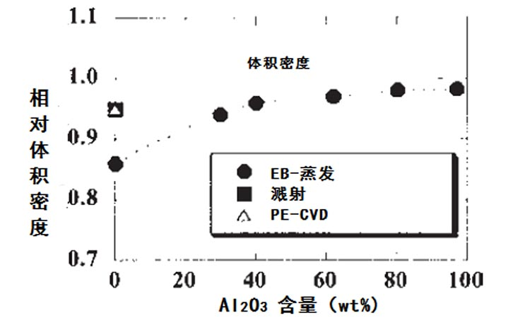 混合镀层膜中相对体积密度和Al2O3含量的关系