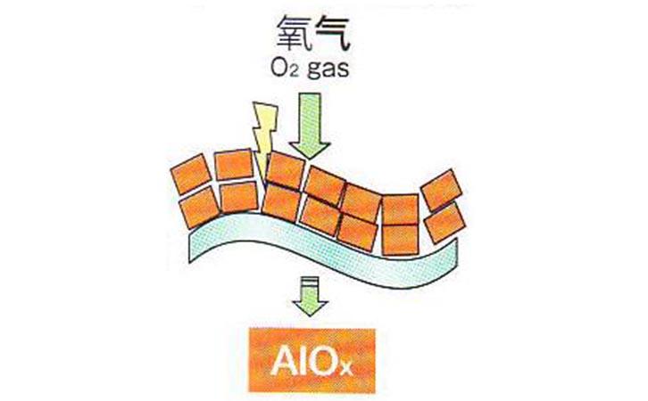 AlOx膜的结构