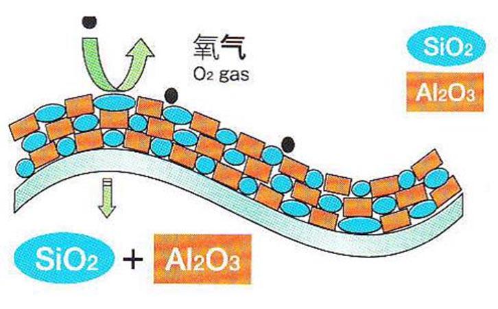 SiO2-Al2O3混合透明阻隔膜