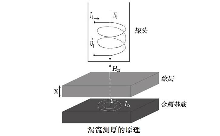 涡流测量原理