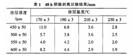 涂层测厚仪测量数据表1
