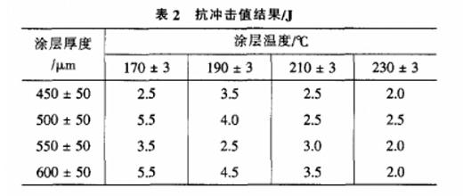 涂层测厚仪测量数据表2