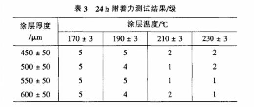 涂层测厚仪测量数据表3
