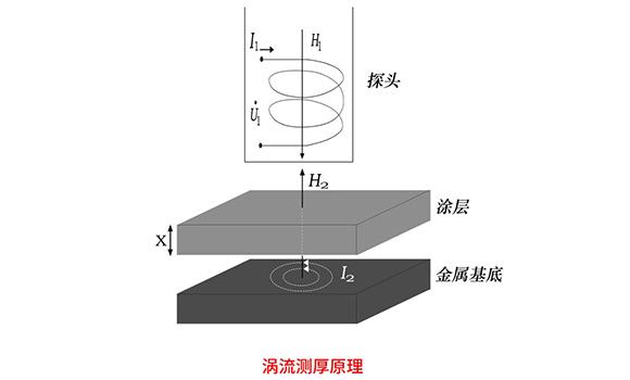电涡流测厚原理