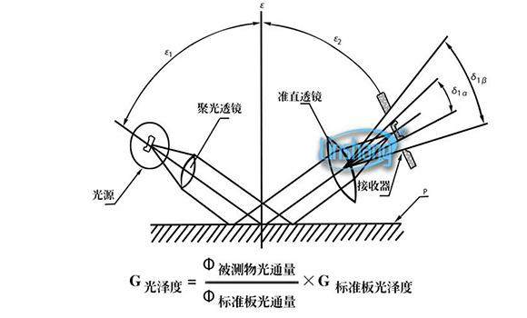光泽度仪测量原理