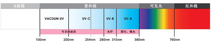 紫外线波段划分