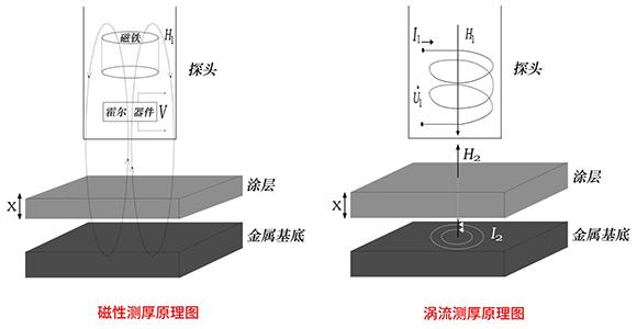 磁感应及涡流测厚原理图
