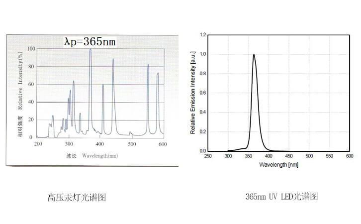 高压汞灯以及LED灯光谱图