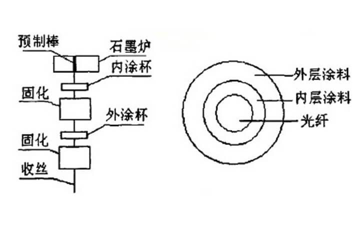 紫外固化原理图