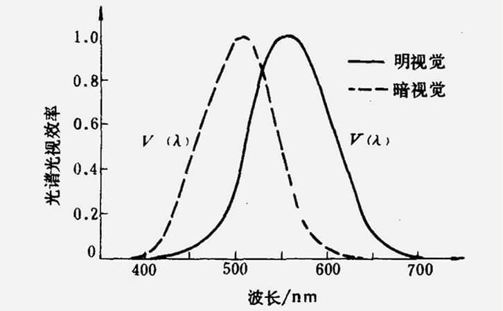 明视觉函数标准曲线图