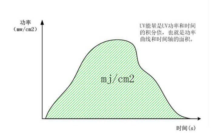 UV能量值计算方法