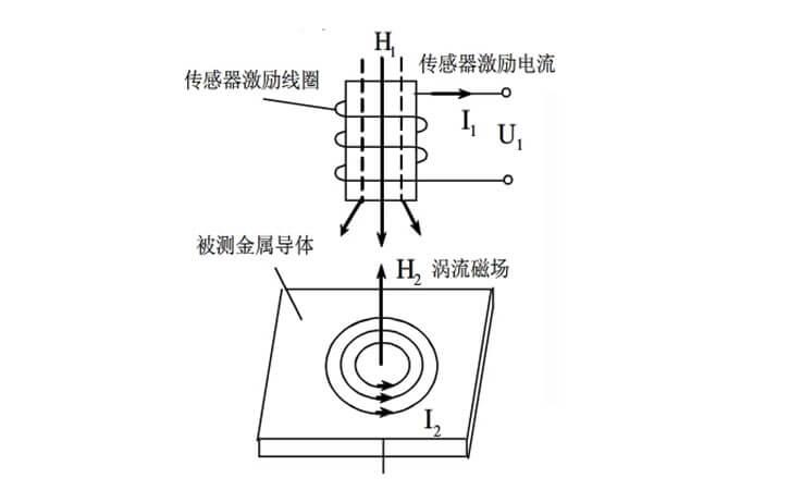 涡流测厚仪原理图