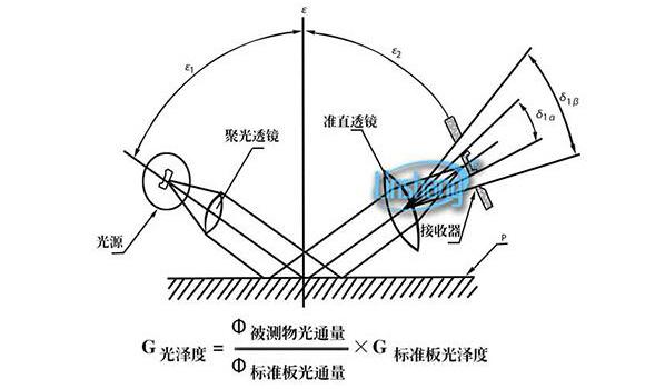 光泽度检测仪测量原理