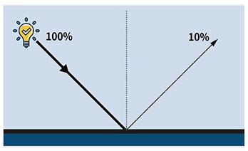 光泽度仪测量角度