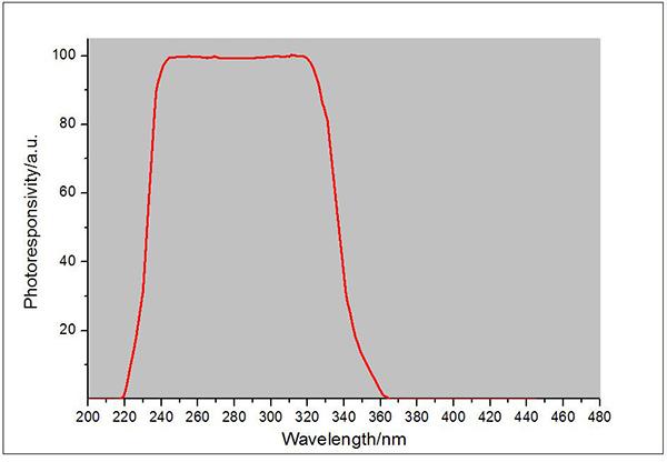 UVCLED-X0探头光谱响应曲线
