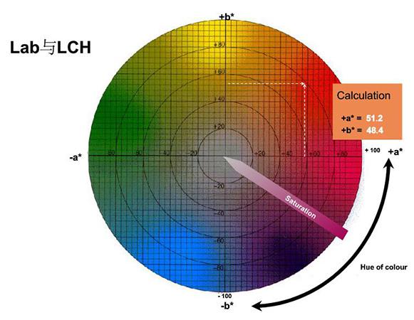 Lab与LCh颜色空间关系