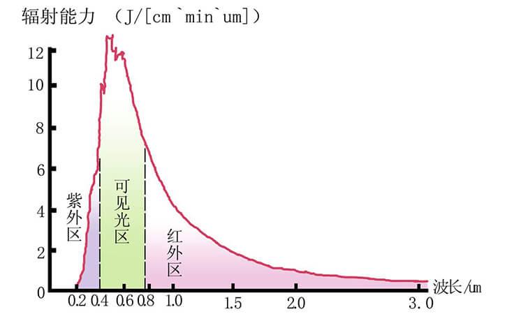 太阳辐射光谱图