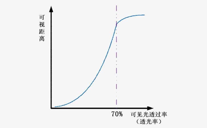 透光率与汽车可视距离关系曲线图