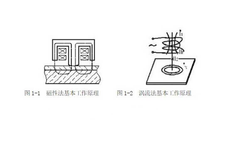 二手车漆膜检测仪的测量原理